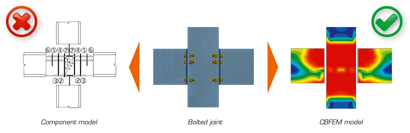 Компонентный метод конечных элементов КМКЭ